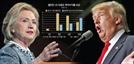 <글로벌마켓인사이드>클린턴 '안정형 인덱스' VS 트럼프 '공격형 헤지펀드'...투자성향도 극과 극