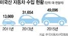 한미FTA로 미국산 車 수입 3배 늘어