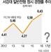 """[톡톡 캠퍼스] 내우외환 서강대 """"정시모집 차질빚나"""" 걱정"""