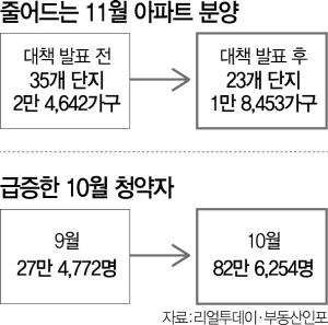 [11·3 대책 일주일 … 시작된 강남권 재건축 가격조정] '이달 수도권 분양 6,000여 가구 줄어'
