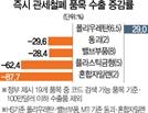 [한중FTA 발효 1년] 사드·비관세 장벽에 '초라한 성적표'