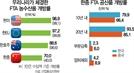 [한중FTA 발효 1년] 거침없는 中의 '산업굴기'...韓, 수출효과는커녕 안방마저 내줄 판