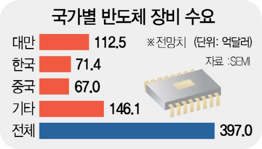 [핫이슈] 중국, 반도체장비 소비 3위로 '반도체 코리아' 입지 흔드나