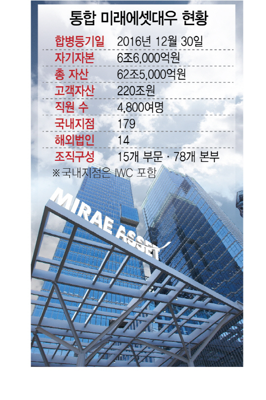 미래에셋대우(006800) 박현주호 출범...6조6,000억 초대형 IB로 재탄생