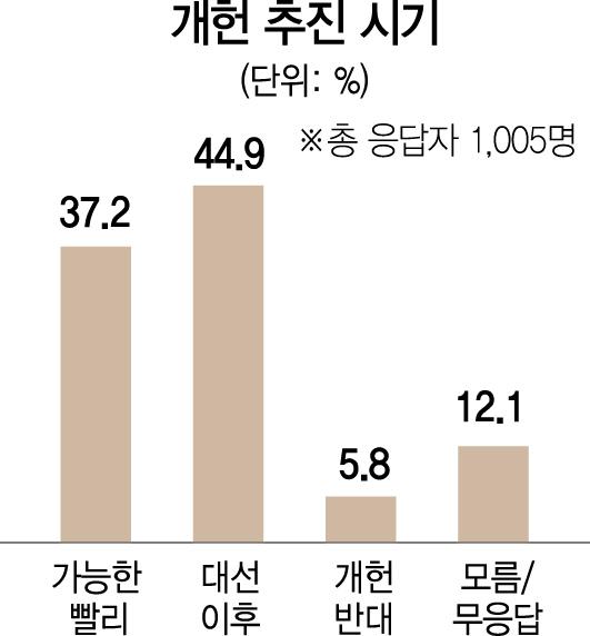 [대선주자 여론조사-개헌 시기는] '대선이후 개헌' 45%...'가능한 빨리' 37%