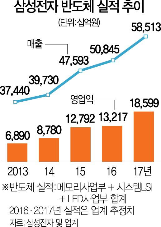 ['제조업 코리아' 부활을 이끄는 기업들] '반도체 슈퍼호황 우리가 주역' 삼성 평택단지 '들썩들썩'