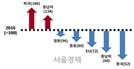 [서울경제TV] 2017년 기업키워드는 '범피로드'·'생존모드'