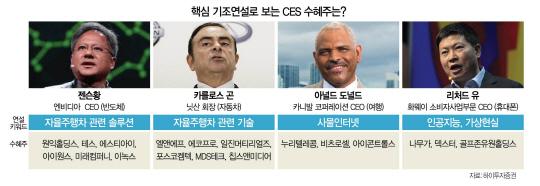 CES 테마주 들썩...'코스닥 1월 효과' 이끄나