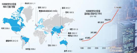 [에셋+]해외투자 다변화의 힘...미래에셋운용, 운용자산 111조 넘었다