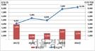 지난해 주식관련사채 행사금액 8,000억원…전년 대비 소폭 증가