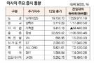 [표]아시아 주요 증시 동향(1월 12일)