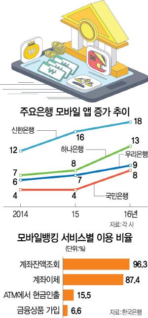 은행들 신규 앱 출시 빨라지는데…'디지털 피로도' 불만 속출