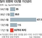 '사상 최저금리' 10억弗 외평채 발행 성공