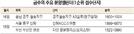 [금주의 분양캘린더] 이번 주 5곳 851가구 청약 … 설 앞둔 분양시장 한산