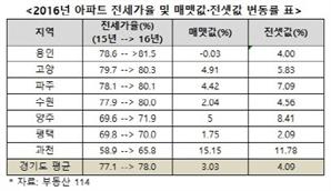 '용인·고양·파주·수원' 전세가율 80%대 첫 진입