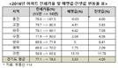 용인·고양·파주·수원' … 전세가율 80%대 첫 진입