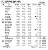 [표]IPO·장외 주요 종목 시세(1월 16일)