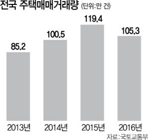 작년 전국 주택 매매거래량 11.8% ↓