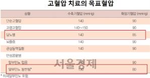 60세 이상 수축기 혈압 목표 140→150mmHg 미만으로 ↑