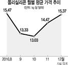 中 생산업체 줄줄이 보수…폴리실리콘 가격 볕드나