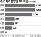 경북 새 아파트 분양권 웃돈 '0원'