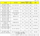[서울경제TV] 올해 눈길끄는 정비사업 분양 베스트10