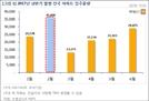 2월 3만5,000여가구 입주 … 2017년 상반기 중 '최대'