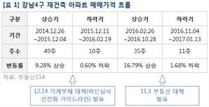 강남 재건축, 최고 1억5,000만원 하락