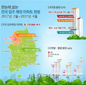 [서울경제TV] 2~4월 전국 아파트 7만9,000여가구 입주… 작년보다 36%↑