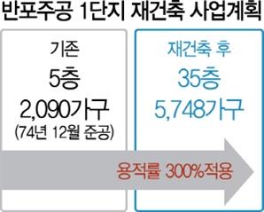 '한강변 랜드마크' 반포주공1 재건축 본궤도