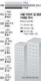 얼어 붙는 서울 아파트 거래 … 지난 달보다 평균 40% 줄어