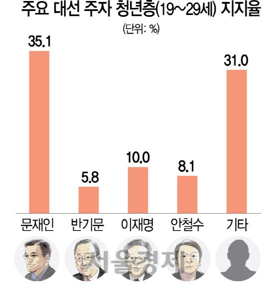 [김기자의 여뽀]문재인 공약, 청년층 홀렸나?