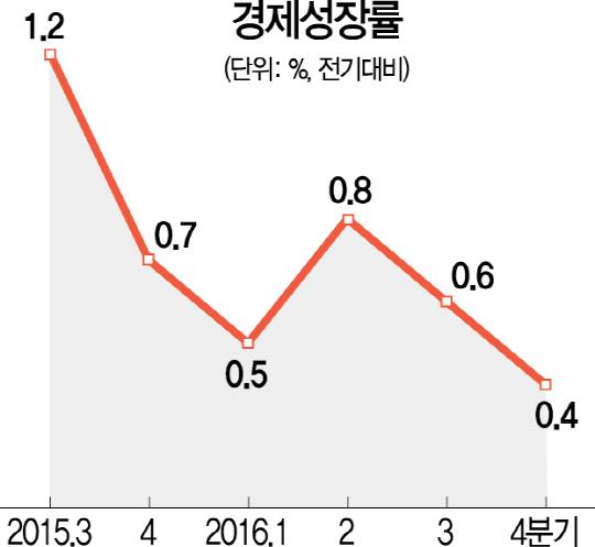 작년 성장률 2.7%...'저성장 트랩' 갇힌 한국경제