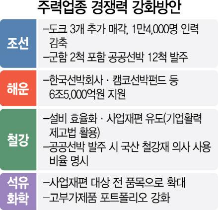 [산업경쟁력 강화방안] 조선 '빅3' 1만4,000명 추가 감축...해운엔 6.5조 금융지원
