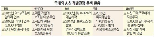 [달아오른 AI칩 개발 전쟁] 인텔, AI 기술·인력에 20조 베팅…한국은 아직 걸음마 수준