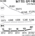 사드 후폭풍 속 對중국 김치 수출은 '날개'