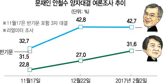 [반기문 불출마 이후 대선 판도] '문재인 vs 안철수' 양자구도 급부상...유승민 '安과 연대 가능'