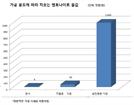 """광물 新연금술 뜬다...""""5만원대 돌덩이를 1,000만원대 돈덩이로"""""""