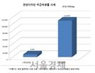 세계는 바이오광물 개발열풍인데...자원빈국 타령하던 한국은 '뒷북'