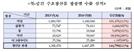 """대북제제에도 """"北, 대(對) 중국 자원 수출 11%↑"""""""