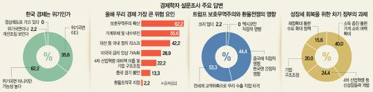 [단독] '美, 환율조작국 지정 가능성'61%...'우리경제 위기국면' 35%