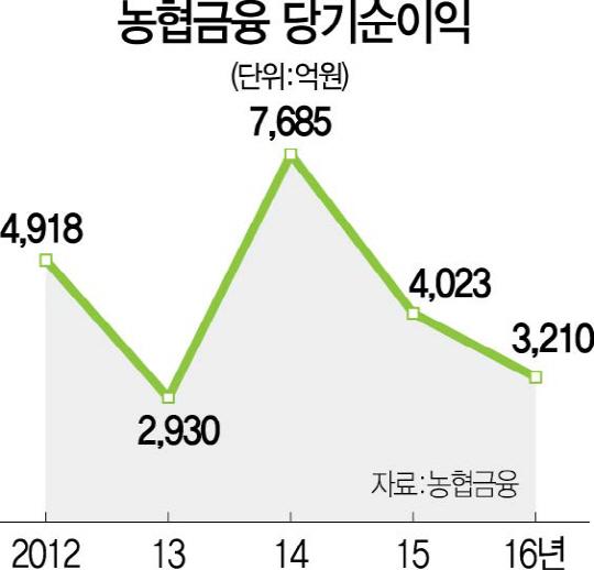 '김용환의 빅배스' 충당금 1.6조 털고도 농협금융 3,210억 순익