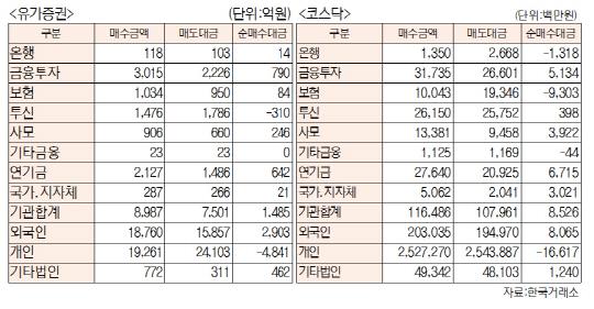 [표]투자주체별 매매동향(2월 17일-최종치)