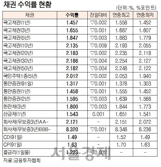 [채권시황] 국고채, 방향성 없는 장세 지속,,,보합 마감