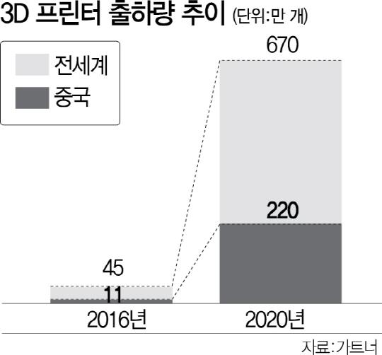[4차산업혁명 핵심기술 이러다간 다 뺏긴다] 中 3D프린터 이끄는데 한국은 인력없어 속앓이