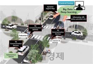 인더스트리 4.0 경계를 허물다....이동통신사, 자율자동차에 주목하다