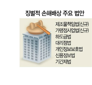 [단독]프랜차이즈·제조품도 3배 징벌적 손해배상 적용