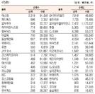 [표]코스닥 기관·외국인·개인 순매수·도 상위종목(2월 24일-최종치)