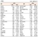 [표]코스닥 기관·외국인·개인 순매수·도 상위종목(2월 24일)