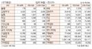 [표]투자주체별 매매동향(2월 24일)